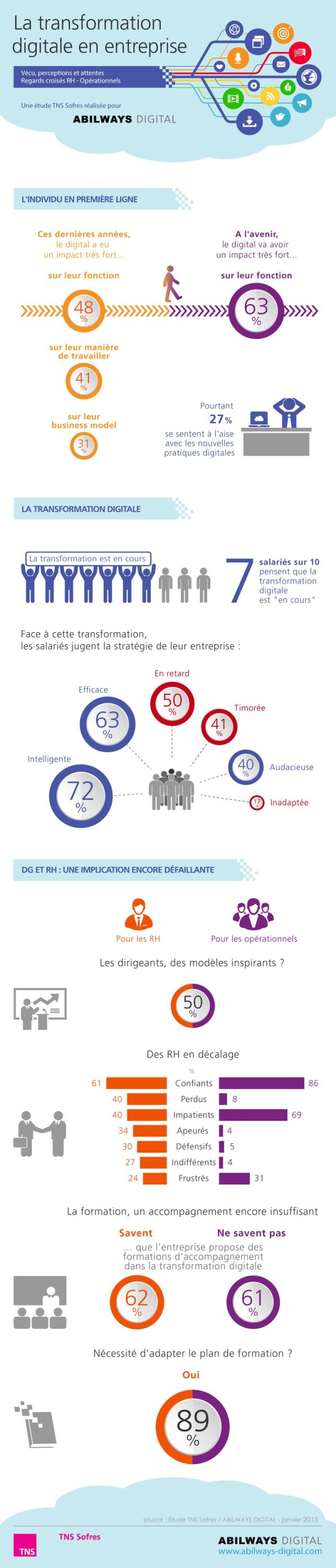 ABILWAYS-DIGITAL-infographie-transformation-digitale-600x2800