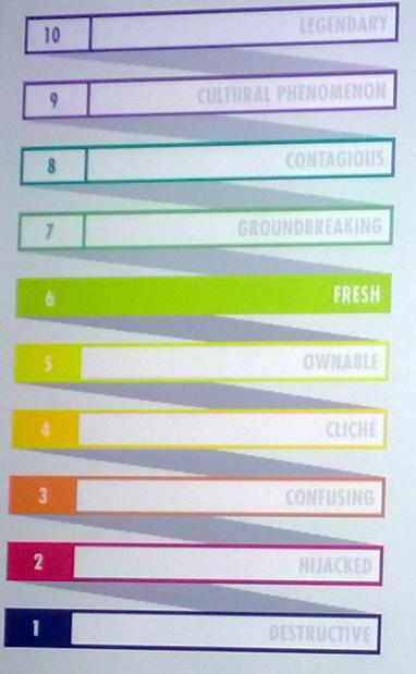 Heineken Creativity scale