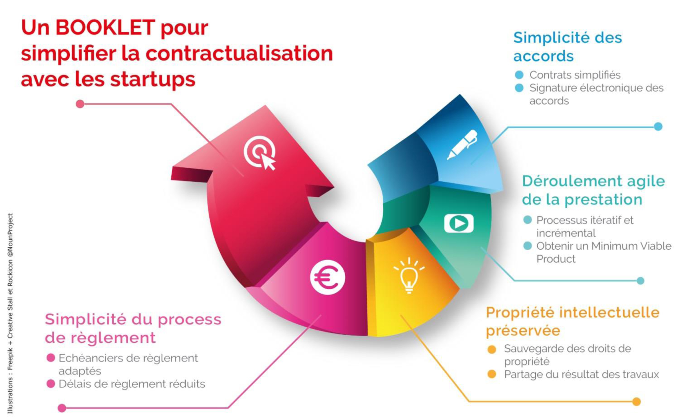 startuppass