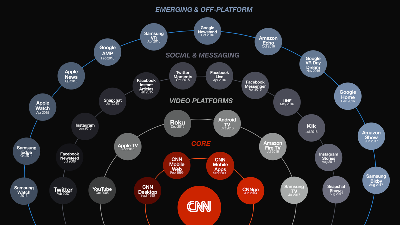 CNN DIGITAL PLATFORMS_NOV17